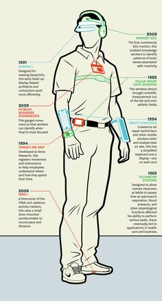 #Wearable computing #quantifiedself #history