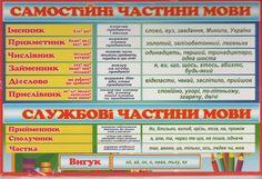 частини мови - Google Search Periodic Table, Periodic Table Chart, Periotic Table