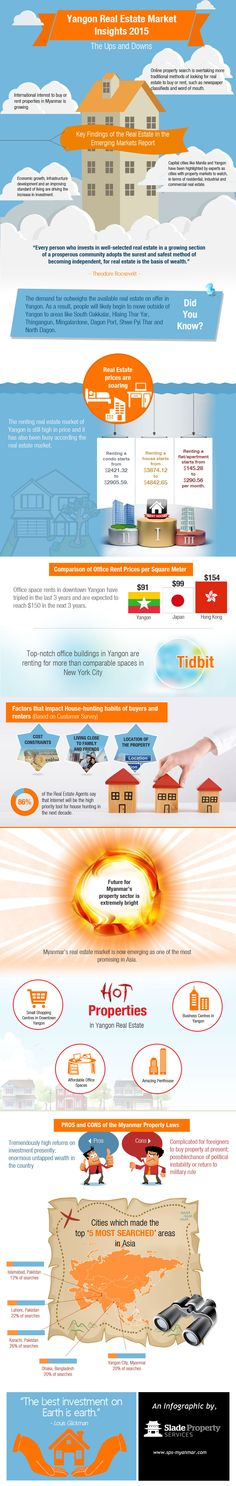 This Infographic on the Insights of Yangon Real Estate is brought to you by Slade Property Services, a real estate advisor in Yangon. To know more, visit http://www.sps-myanmar.com/