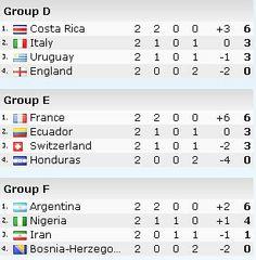 Informationen von jeden Gruppe^^ http://worldcup.igvault.de/