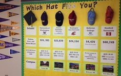 Which Hat Fits You, different colleges or careers with descriptions, average salaries, descriptions, majors etc. A fun hat to top of the column that is indicative of that College/Career keeps the board decorative and fun. School Counseling Office, Elementary Counseling, Counseling Activities, Career Counseling, School Counselor, Counselor Bulletin Boards, College Bulletin Boards, College Board, College Advisor