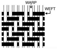 B asic Weave Structures: Weave is the interlacing pattern warp and weft yarns, in order to produce a woven fabric . Weave structures is the. Flax Weaving, Paper Weaving, Weaving Textiles, Weaving Patterns, Tapestry Weaving, Loom Weaving, Fabric Patterns, Weaving Art, Fibre And Fabric