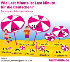 Infografik lastminute.de - mehr Infos gibt's hier http://blog.lastminute.de/wie-lang-ist-last-minute/