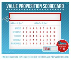Value proposition testing at Copy Hackers