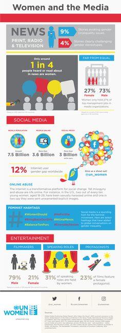 Women and the Media (Infographic) Gender Inequality, Diversity Jobs, World Radio, Respect Women, News 9, Social Media, Entertaining, Socialism, Feminism