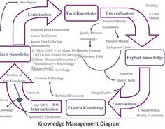 copyright 2010 Yoji Akao and QFD Institute Knowledge Management, Change Management, 6 Sigma, Safety Posters, Lean Six Sigma, Data Collection, Career, Train, Technology
