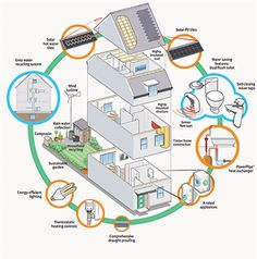 Great info-graphic on how to be more energy efficient