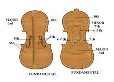 Violin Drawing, Violin Photography, Show Plates, Violin Family, Electric Violin, Guitar Building, Mandolin, Music Stuff, Cello