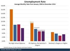 Average Monthly Rate from January 2000 to December 2016 Source: U. Bureau of Labor Statistics and Haver Analytics Unemployment Rate, High School Diploma, Bar Chart, Education, Statistics, December, Teaching, Onderwijs, Learning