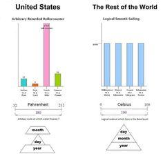 U.S. vs. The World