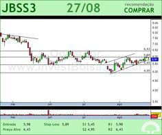 JBS - JBSS3 - 27/08/2012 #JBSS3 #analises #bovespa