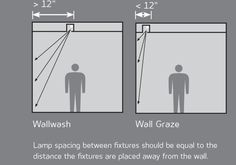 Wallwashing and Wall Grazing | Architectural Lighting Magazine | Lighting Design, Detail