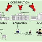 A Smart Notebook presentation that I made for my grade class. It walks through the 3 branches of government with the kids. It also has opportun. 3rd Grade Social Studies, Teaching Social Studies, Teaching History, 5th Grade Classroom, Future Classroom, Classroom Ideas, My Teacher, School Teacher, 3 Branches Of Government