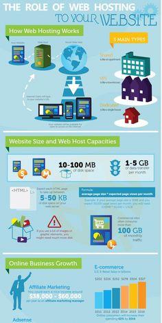 Wat is een webhosting