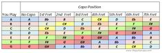 Nicely formatted Guitar Capo Chart easy to print for reference.