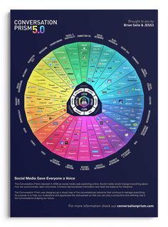 The Conversation Prism – (Brian Solis + JESS3)