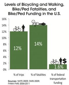 Biking and walking vs US ca$hflow to human-powered transportation