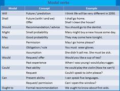 Forum | . | Fluent LandModal Verbs in English | Fluent Land