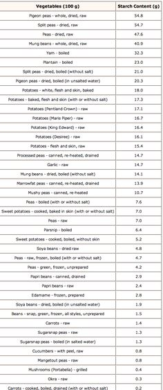 Nutrition Activities For Kids Starchy Foods List, Non Starchy Vegetables List, Veggies, Healthy Eating Recipes, Healthy Cooking, Diet Recipes, Healthy Foods, No Carb Food List, Food Lists