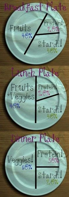 Portion-control plates. this works if you plan your work outs around your carb/protein intake