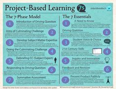 Edutopia member @RusulAlrubail breaks down project-based learning design.