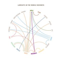 Lawsuits in the mobile business(2010)