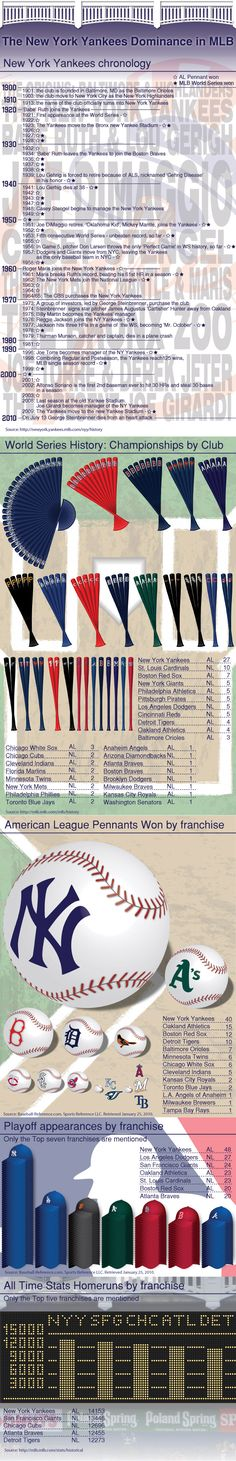 The Yankees are the all American baseball team if there ever was one.  Find out about their history of dominating professional baseball and put to res