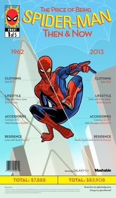 The Price of Being Spider-Man - Then & Now [Infographic] | Via: Mashable | #spiderman #infographic
