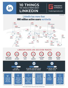10 things you should know about Linkedin and how it can impact your personal branding efforts.#socialmedia #linkedin #personalbranding Social Networks, Social Media, Online Resume, Professional Image, Reputation Management, Career Opportunities, Personal Branding, Leadership, Digital Marketing
