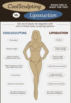 A cool (no pun intended) infographic showing the differences between the CoolSculpting fat freezing procedure and Liposuction  #coolsculptingbillingsmt