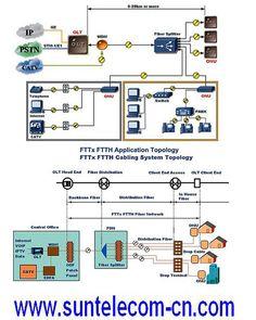 FTTx FTTH Topology