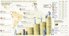 Los ingresos tributarios de Colombia crecieron 11,1 puntos desde 1990 hasta 2013