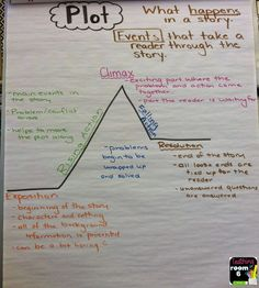 Plot diagram anchor chart explaining each element of plot. Reading Lessons, Reading Strategies, Reading Comprehension, Reading Skills, Plot Anchor Chart, Reading Anchor Charts, Plot Diagram, Elementary Schools, Upper Elementary