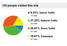 Question to ask : How does the quality of visitors different between traffic sources, channels & Campaign?