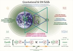 Tetryonics 71.10 - GEM fields create the observed force of Universal Gravitation, and their mechanics can be easily modelled using Tetryonic fields for mass-energy geometries & Matter topologies,- thus unifying Classical Gravity with quantum field and Relativity theories. [The unified relativistic quantum field formula for universal Gravitation is revealed]