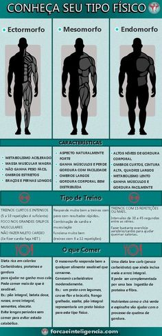 Tipo fisico - ectomorfo mesomorfo e endomorfo Mens Fitness, Fitness Tips, Fitness Motivation, Health Fitness, Gym Workouts For Men, Muay Thai, Jiu Jitsu, Personal Trainer, Martial Arts