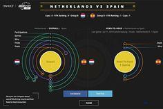 Data World Cup 2014 - Vormplatform
