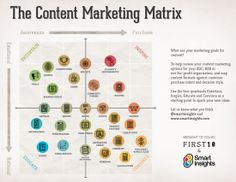 The Content Marketing matrix. What are the goals for your content? Use the 4 quadrants: educate, entertain, inspire and convince . to help guide your content marketing! Digital Marketing Strategy, Inbound Marketing, Marketing Na Internet, Marketing Trends, Marketing Direct, E-mail Marketing, Online Marketing, Social Media Marketing, Marketing Communication Strategy