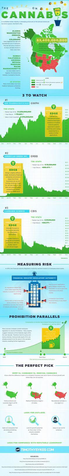 The Buzz On Cannabis Stocks