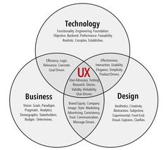 "Click4Source: http://www.helloerik.com/treatise-on-user-experience-design-part-1  curated by Liberteks delivering #smallbizIT services at the edge of design  The article ""Treatise on User Experience Design: Part 1"" covers the issues well"
