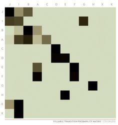 Zebra Finch note probability