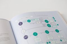 Task flow to plan the user interface - Branded Interactions (EN) / Design by Katrin Schacke Flow Design, App Design, Layout Design, Print Design, Design Ideas, Process Flow Diagram, Task Analysis, Process Map, User Flow