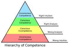 Psychology infographic & Advice Psychology : hierarchy_of_competence. Image Description Psychology : hierarchy_of_competence Cultural Competence, Leadership Coaching, Leadership Development, Change Leadership, Word Of Advice, Emotional Intelligence, Human Resources, Consciousness, Learning