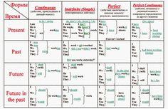 Все 16 форм английских времен в одной таблице