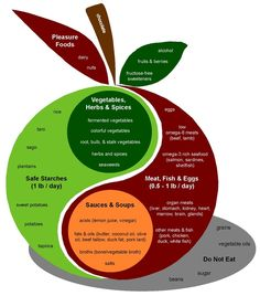 Gaps Diet Food Chart