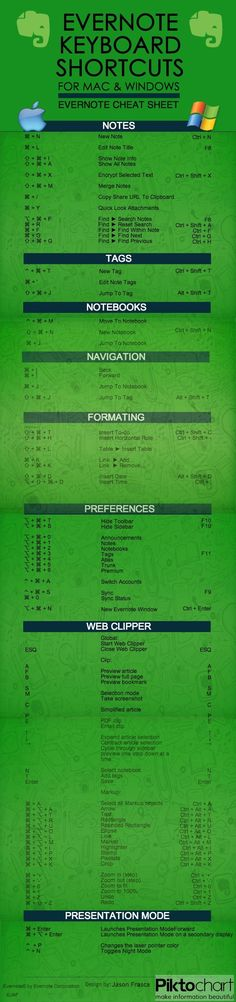 Evernote Keyboard Shortcuts – essential if you use Evernote frequently and want to be more productive! #infographic