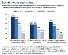 Young people talk about election on social media. Well, duh
