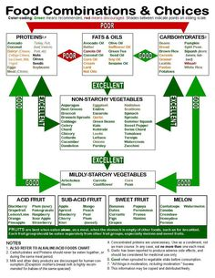 Want to know the best diet foods and proper food combining? Look over this simple chart and find one thing you can do to improve your diet plan. www.abcompany.com...