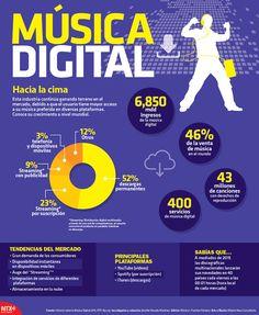 6 mil 850 mdd son los ingresos de la música digital. #Infografia