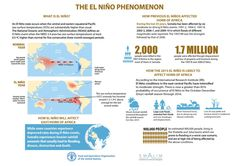 What is #ElNiño & what effects are likely during the coming year? via @faonews #climate